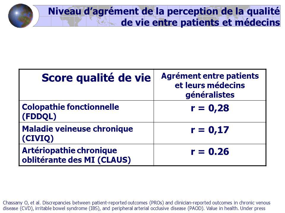 Niveau d'agrément de la perception de la qualité de vie entre patients et médecins Score qualité de vie Agrément entre patients et leurs médecins généralistes Colopathie fonctionnelle (FDDQL) r = 0,28 Maladie veineuse chronique (CIVIQ) r = 0,17 Artériopathie chronique oblitérante des MI (CLAUS) r = 0.26 Chassany O, et al.