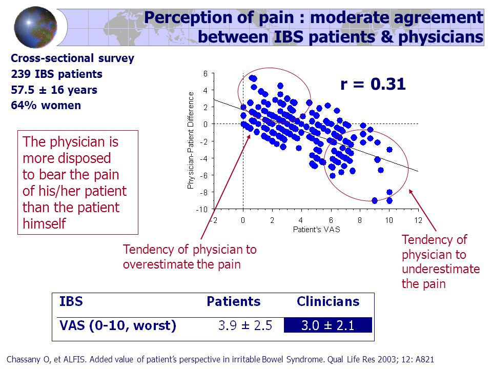 Cross-sectional survey 239 IBS patients 57.5 ± 16 years 64% women Perception of pain : moderate agreement between IBS patients & physicians r = 0.31 Chassany O, et ALFIS.