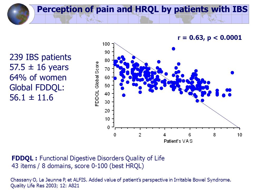 239 IBS patients 57.5 ± 16 years 64% of women Global FDDQL: 56.1 ± 11.6 Perception of pain and HRQL by patients with IBS r = 0.63, p < 0.0001 Chassany O, Le Jeunne P, et ALFIS.