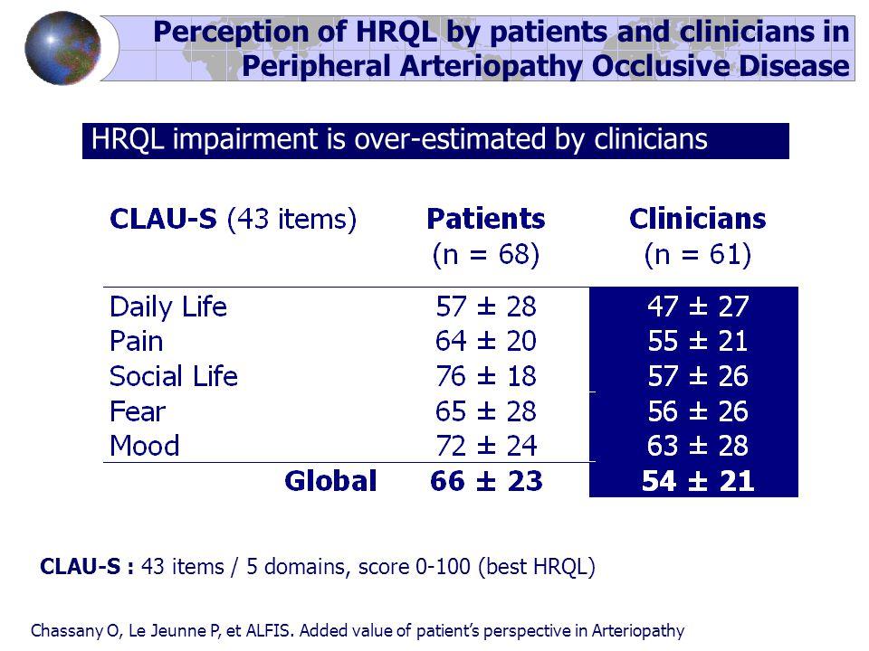 Perception of HRQL by patients and clinicians in Peripheral Arteriopathy Occlusive Disease Chassany O, Le Jeunne P, et ALFIS. Added value of patient's