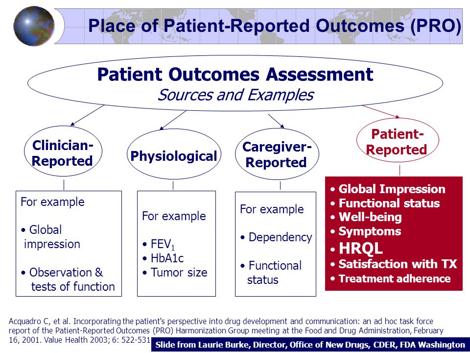 Place of Patient-Reported Outcomes (PRO) Patient- Reported Clinician- Reported Global Impression Functional status Well-being Symptoms HRQL Satisfaction with TX Treatment adherence For example Global impression Observation & tests of function Caregiver- Reported For example Dependency Functional status Physiological For example FEV 1 HbA1c Tumor size Patient Outcomes Assessment Sources and Examples Acquadro C, et al.