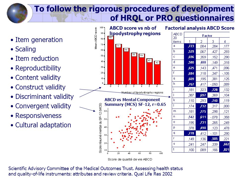 ABCD vs Mental Component Summary (MCS) SF-12, r=0.65 To follow the rigorous procedures of development of HRQL or PRO questionnaires Item generation Sc