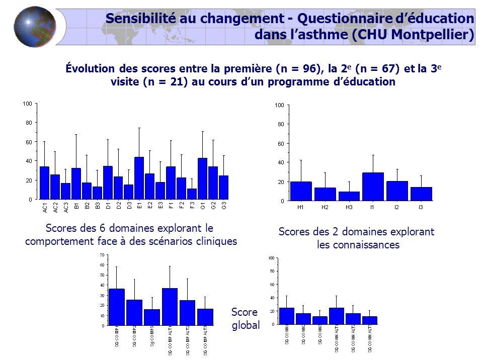 Sensibilité au changement - Questionnaire d'éducation dans l'asthme (CHU Montpellier) Scores des 6 domaines explorant le comportement face à des scénarios cliniques Évolution des scores entre la première (n = 96), la 2 e (n = 67) et la 3 e visite (n = 21) au cours d'un programme d'éducation Scores des 2 domaines explorant les connaissances Score global