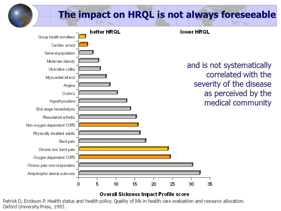 The impact on HRQL is not always foreseeable and is not systematically correlated with the severity of the disease as perceived by the medical communi