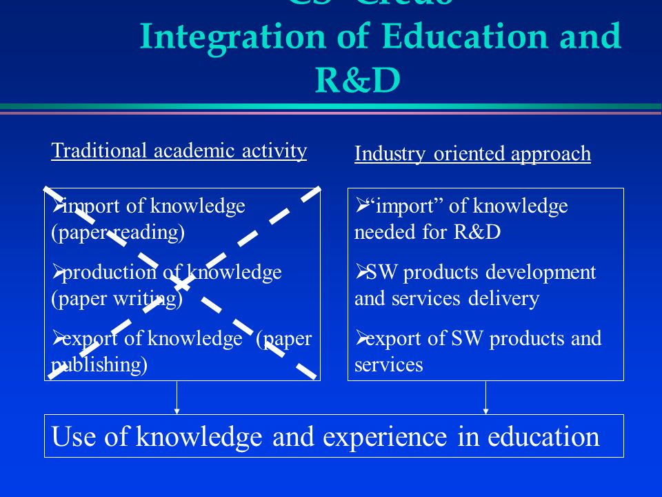 CS Credo - Integration of Education and R&D  import of knowledge (paper reading)  production of knowledge (paper writing)  export of knowledge (paper publishing)  import of knowledge needed for R&D  SW products development and services delivery  export of SW products and services Use of knowledge and experience in education Traditional academic activity Industry oriented approach