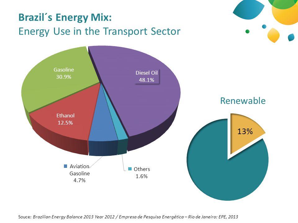 Brazil´s Energy Mix: Energy Use in the Transport Sector Souce: Brazilian Energy Balance 2013 Year 2012 / Empresa de Pesquisa Energética – Rio de Janeiro: EPE, 2013 Renewable