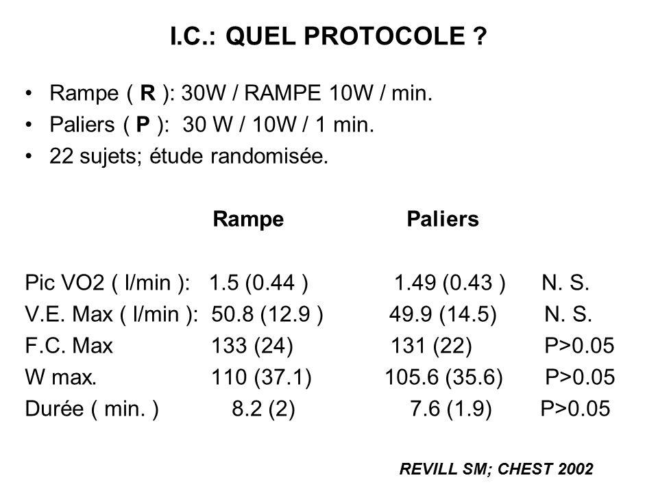 I.C.: QUEL PROTOCOLE ? Rampe ( R ): 30W / RAMPE 10W / min. Paliers ( P ): 30 W / 10W / 1 min. 22 sujets; étude randomisée. Rampe Paliers Pic VO2 ( l/m