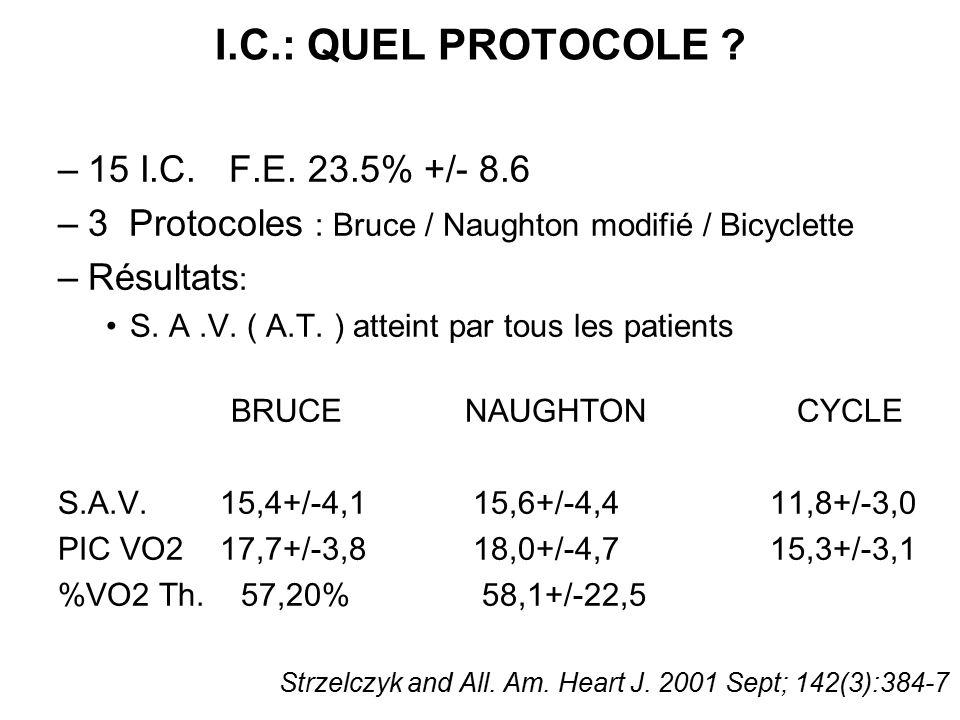 I.C.: QUEL PROTOCOLE ? –15 I.C. F.E. 23.5% +/- 8.6 –3 Protocoles : Bruce / Naughton modifié / Bicyclette –Résultats : S. A.V. ( A.T. ) atteint par tou
