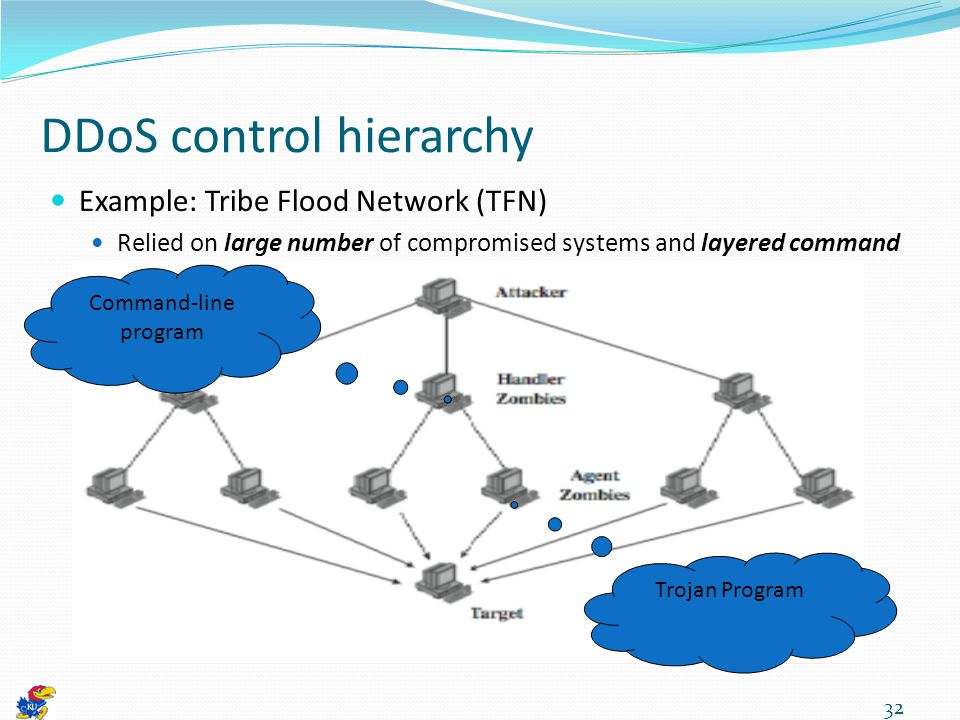 DDoS control hierarchy Example: Tribe Flood Network (TFN) Relied on large number of compromised systems and layered command structure 32 Command-line program Trojan Program