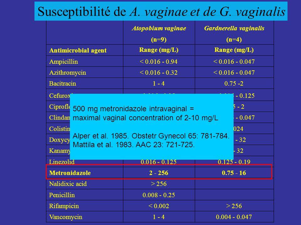 Atopobium vaginaeGardnerella vaginalis (n=9)(n=4) Antimicrobial agent Range (mg/L) Ampicillin< 0.016 - 0.94< 0.016 - 0.047 Azithromycin< 0.016 - 0.32< 0.016 - 0.047 Bacitracin1 - 40.75 -2 Cefuroxim0.016 - 0.25< 0.016 - 0.125 Ciprofloxacin0.023 - 0.250.75 - 2 Clindamycin< 0.016< 0.016 - 0.047 Colistin> 1024 Doxycycline0.19 - 0.750.25 - 32 Kanamycin8 - 1616 - 32 Linezolid0.016 - 0.1250.125 - 0.19 Metronidazole2 - 2560.75 - 16 Nalidixic acid> 256 Penicillin0.008 - 0.25 Rifampicin< 0.002> 256 Vancomycin1 - 40.004 - 0.047 Susceptibilité de A.