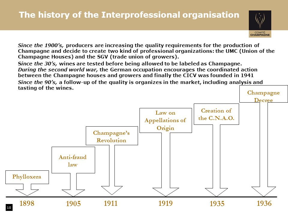 10 The history of the Interprofessional organisation Phylloxera Anti-fraud law Champagne's Revolution Law on Appellations of Origin Creation of the C.N.A.O.