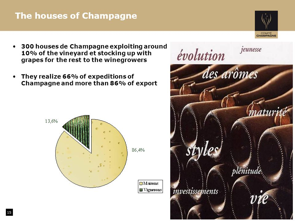 15 300 houses de Champagne exploiting around 10% of the vineyard et stocking up with grapes for the rest to the winegrowers They realize 66% of expeditions of Champagne and more than 86% of export The houses of Champagne