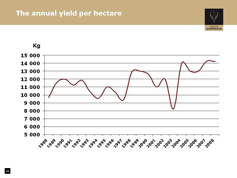 The annual yield per hectare 24 Kg