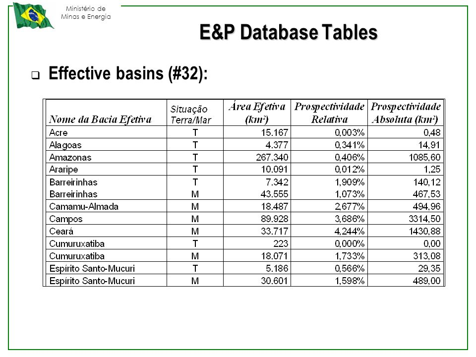 Ministério de Minas e Energia E&P Database Tables  Effective basins (#32):