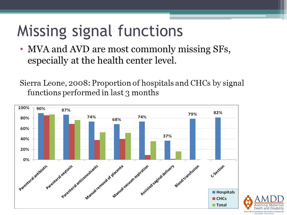 Missing signal functions MVA and AVD are most commonly missing SFs, especially at the health center level.