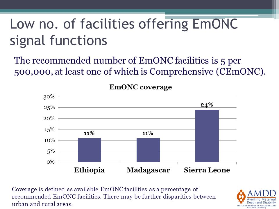 Low no. of facilities offering EmONC signal functions Coverage is defined as available EmONC facilities as a percentage of recommended EmONC facilitie