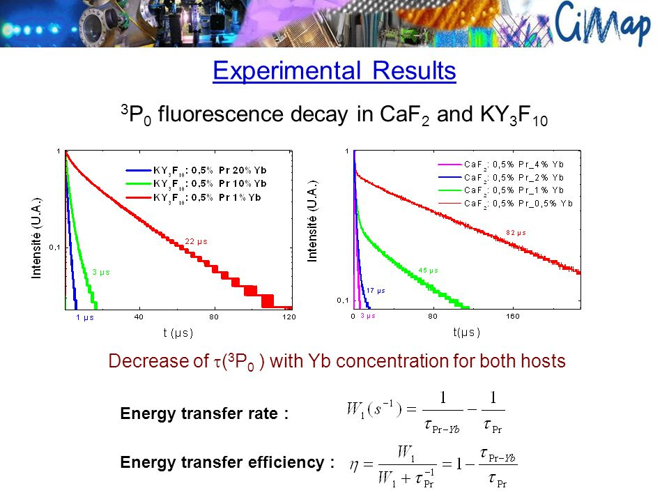 3 P 0 fluorescence decay in CaF 2 and KY 3 F 10 Decrease of  ( 3 P 0 ) with Yb concentration for both hosts Experimental Results Energy transfer rate : Energy transfer efficiency :