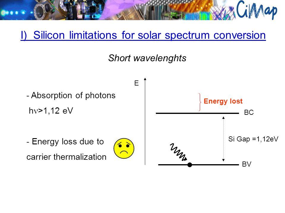 CB VB 1,12eV E - Silicon transparent for h <1,12 eV.