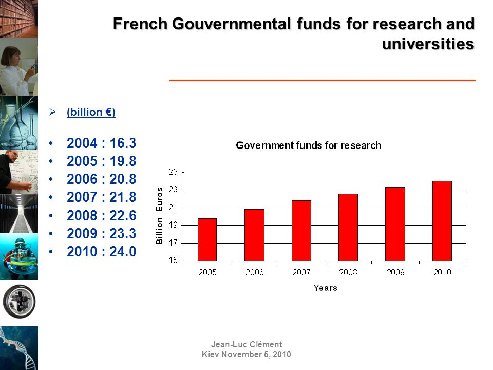 Jean-Luc Clément Kiev November 5, 2010 French Gouvernmental funds for research and universities  (billion €) 2004 : 16.3 2005 : 19.8 2006 : 20.8 2007 : 21.8 2008 : 22.6 2009 : 23.3 2010 : 24.0