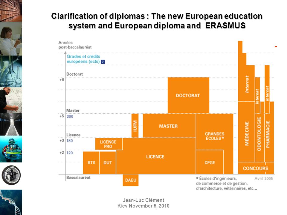 Jean-Luc Clément Kiev November 5, 2010 Clarification of diplomas : The new European education system and European diploma and ERASMUS