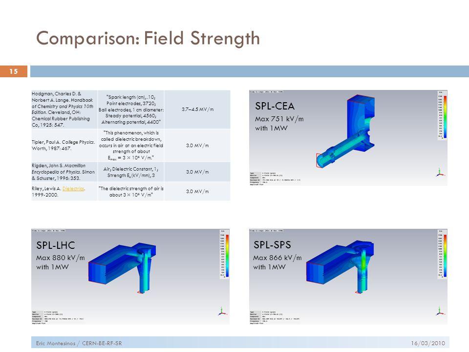 Comparison: Field Strength 16/03/2010 15 Eric Montesinos / CERN-BE-RF-SR SPL-CEA SPL-LHC SPL-SPS Max 751 kV/m with 1MW Max 880 kV/m with 1MW Max 866 kV/m with 1MW Hodgman, Charles D.