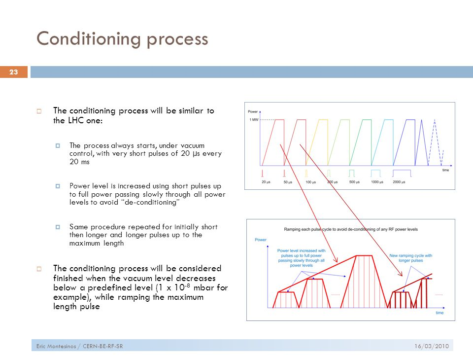 Conditioning process  The conditioning process will be similar to the LHC one:  The process always starts, under vacuum control, with very short pulses of 20 µs every 20 ms  Power level is increased using short pulses up to full power passing slowly through all power levels to avoid de-conditioning  Same procedure repeated for initially short then longer and longer pulses up to the maximum length  The conditioning process will be considered finished when the vacuum level decreases below a predefined level (1 x 10 -8 mbar for example), while ramping the maximum length pulse 16/03/2010 23 Eric Montesinos / CERN-BE-RF-SR