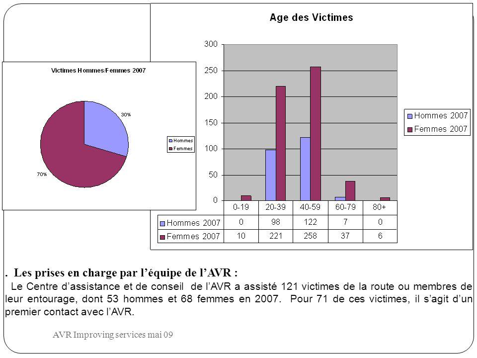 Les prises en charge par l'équipe de l'AVR : Le Centre d'assistance et de conseil de l'AVR a assisté 121 victimes de la route ou membres de leur entourage, dont 53 hommes et 68 femmes en 2007.