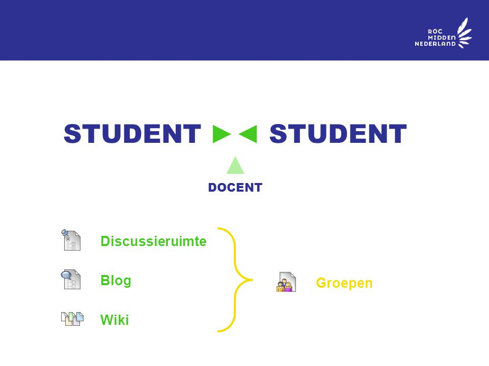 Discussieruimte Blog Wiki STUDENT ►◄ STUDENT ▲ DOCENT Groepen