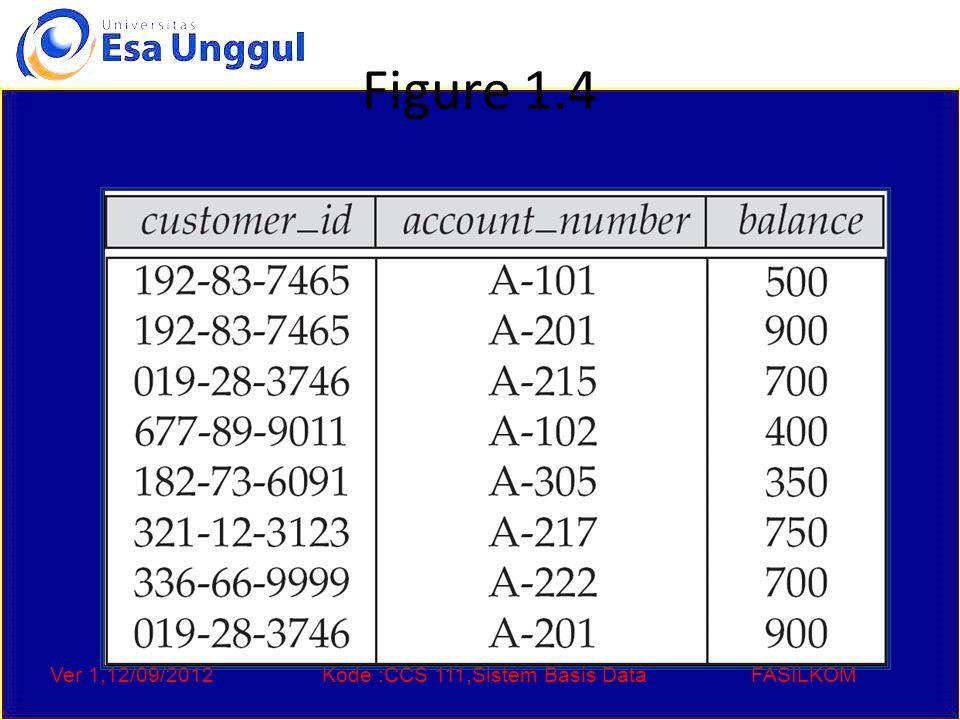 Ver 1,12/09/2012Kode :CCS 111,Sistem Basis DataFASILKOM Figure 1.4