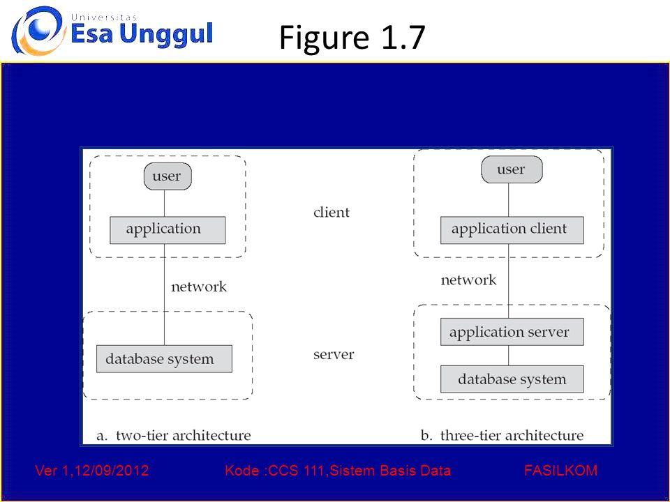 Ver 1,12/09/2012Kode :CCS 111,Sistem Basis DataFASILKOM Figure 1.7