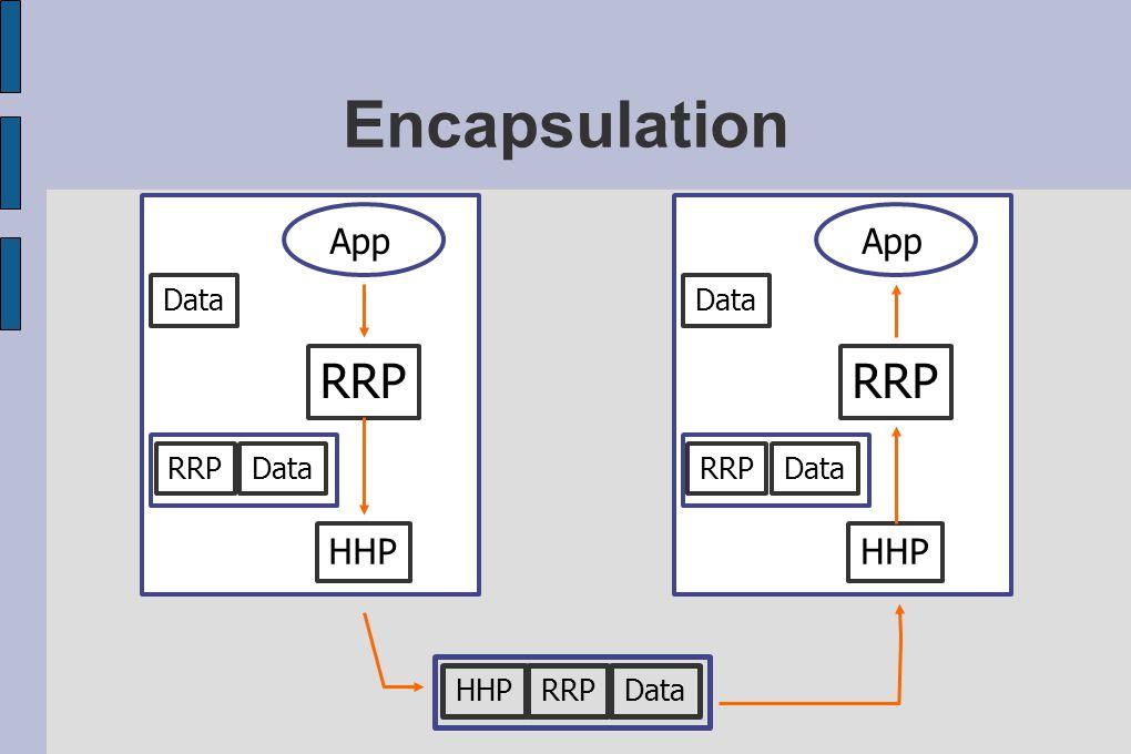 Encapsulation App Data RRPData HHP RRP App Data RRPData HHP RRP DataHHP