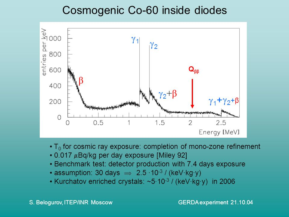Cosmogenic Co-60 inside diodes T 0 for cosmic ray exposure: completion of mono-zone refinement 0.017  Bq/kg per day exposure [Miley 92] Benchmark test: detector production with 7.4 days exposure assumption: 30 days  2.5 ·10 -3 / (keV·kg·y) Kurchatov enriched crystals: ~5·10 -3 / (keV·kg·y) in 2006 β 11 22 2+β2+β 1+1+ 2+β2+β Q ββ