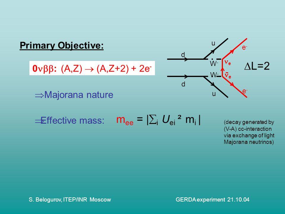 S. Belogurov, ITEP/INR Moscow GERDA experiment 21.10.04 0  :(A,Z)  (A,Z+2) + 2e - d d u u e-e- e-e- W-W- W-W- e e  L=2 Primary Objective:  Effect