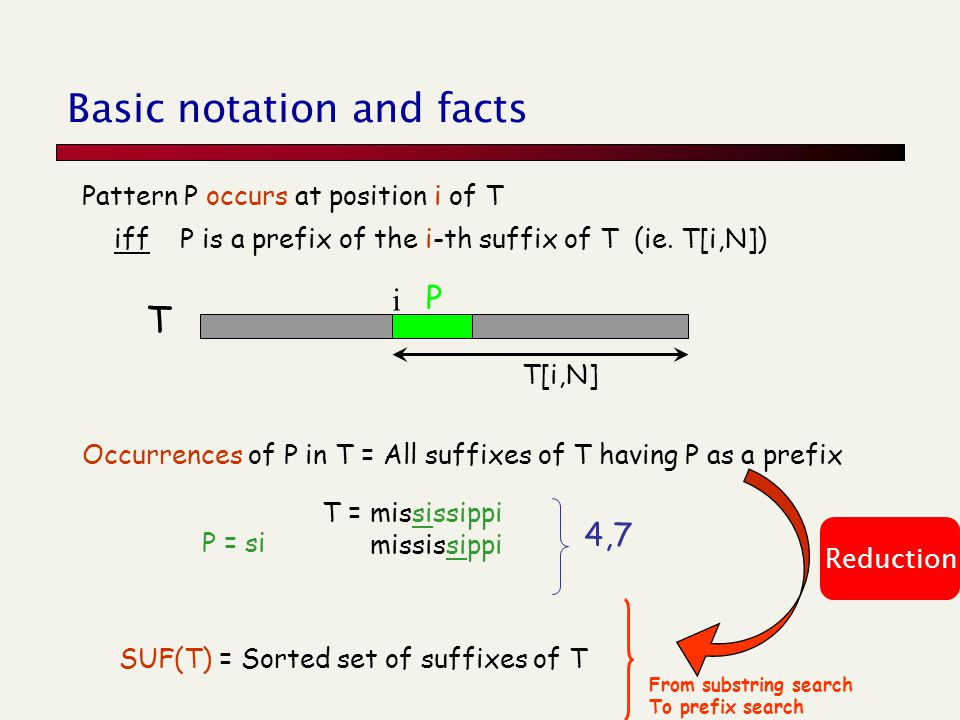 Basic notation and facts Occurrences of P in T = All suffixes of T having P as a prefix SUF(T) = Sorted set of suffixes of T T = mississippi mississip