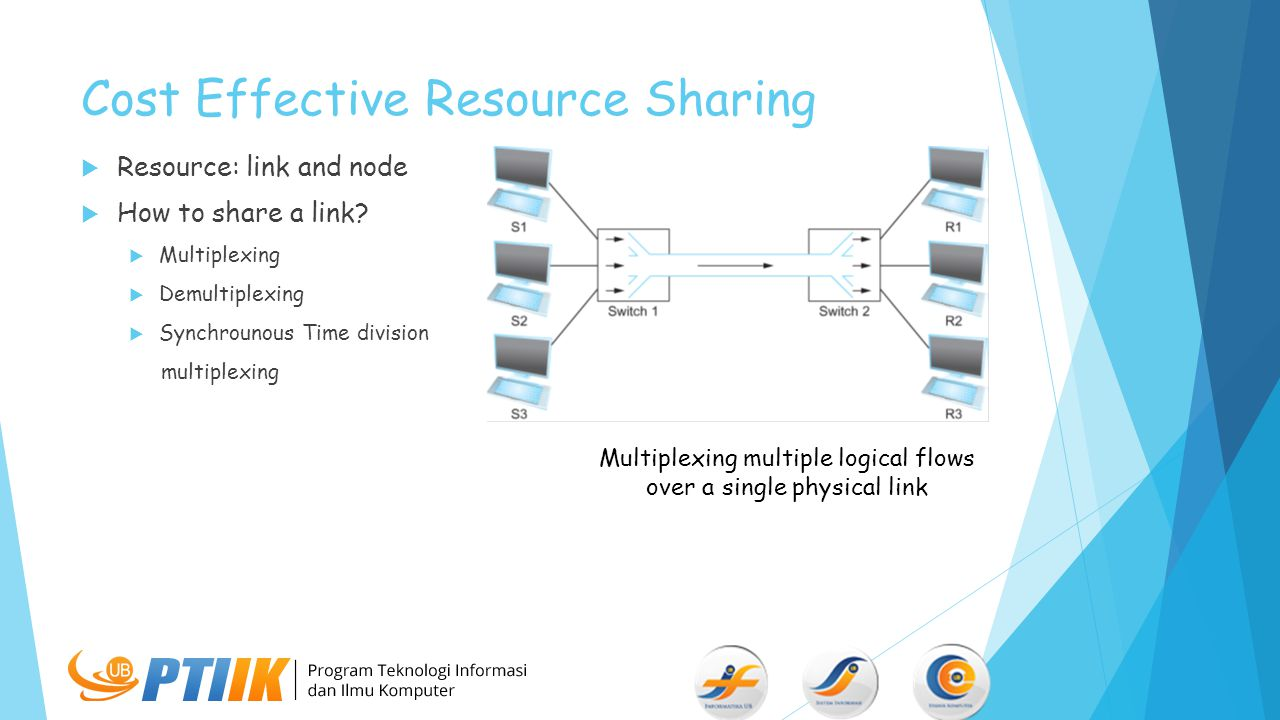 Cost Effective Resource Sharing  Resource: link and node  How to share a link?  Multiplexing  Demultiplexing  Synchrounous Time division multiple