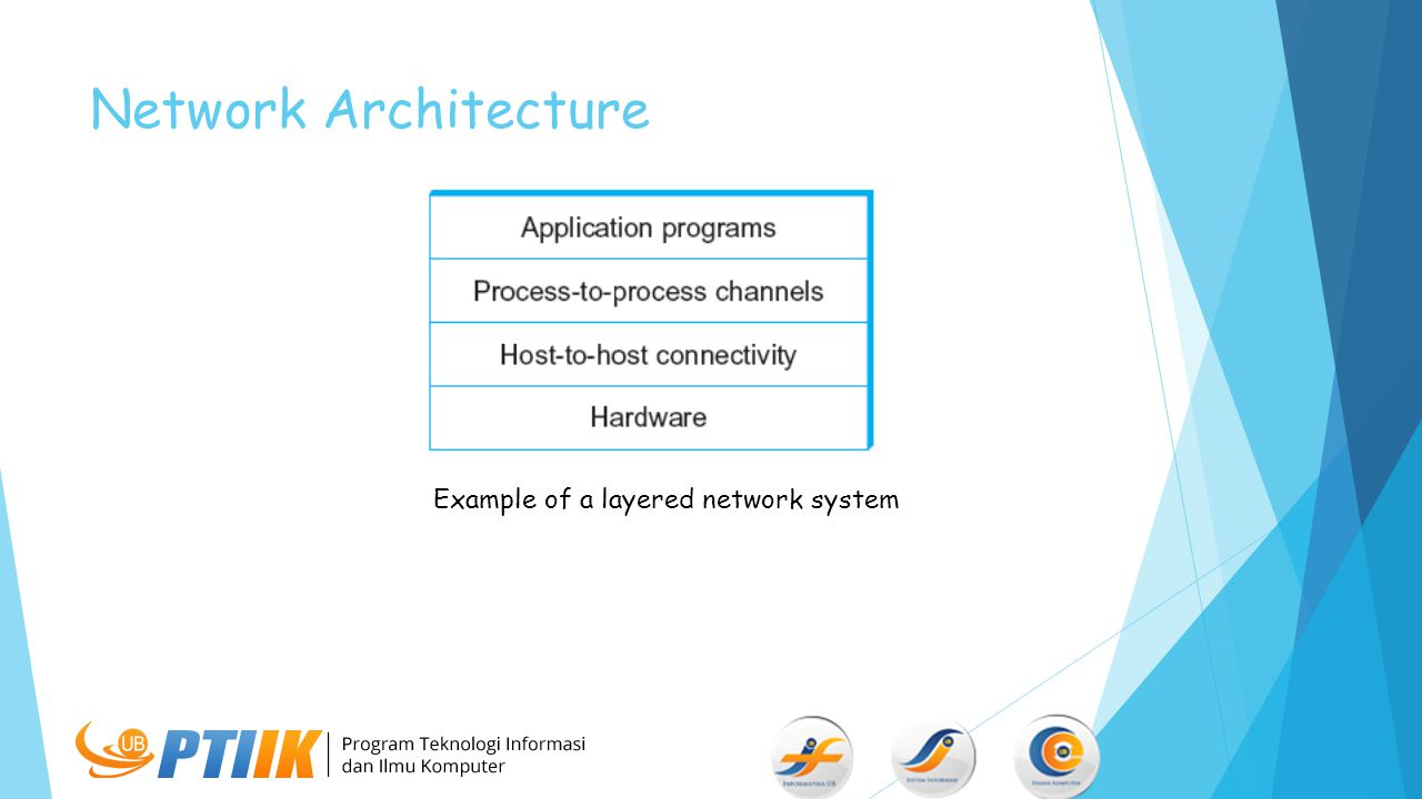 Network Architecture Example of a layered network system