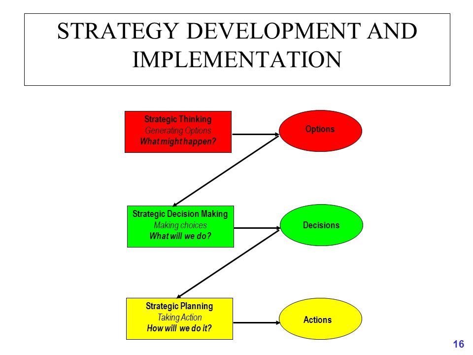 16 STRATEGY DEVELOPMENT AND IMPLEMENTATION Strategic Thinking Generating Options What might happen? Strategic Decision Making Making choices What will