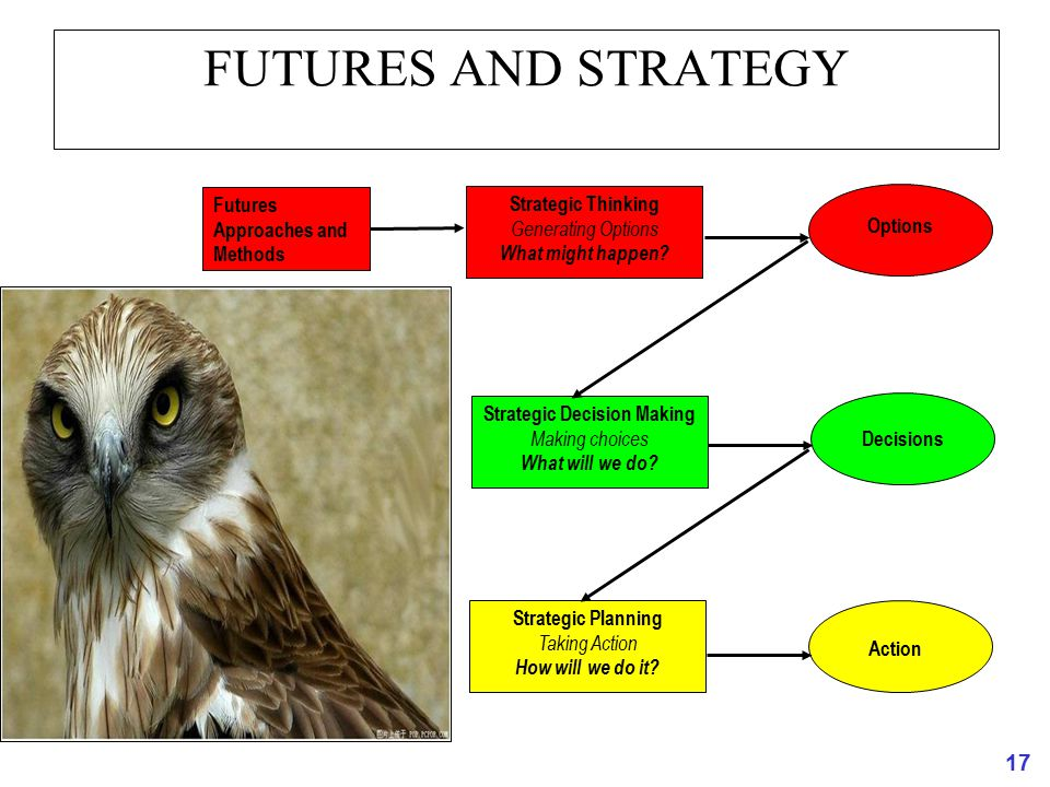 17 FUTURES AND STRATEGY Strategic Thinking Generating Options What might happen? Strategic Decision Making Making choices What will we do? Strategic P