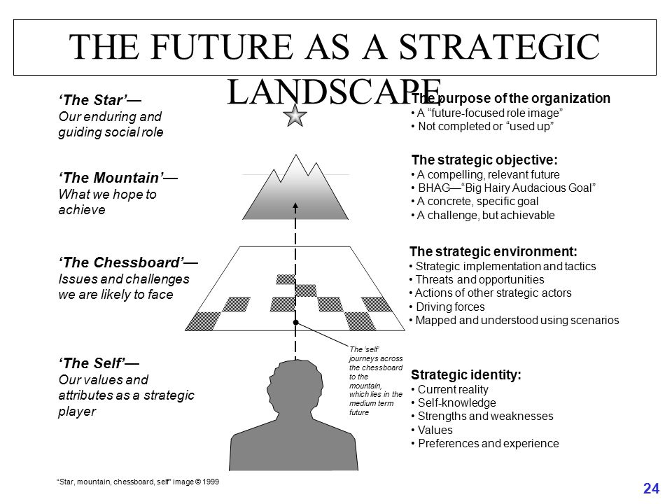 24 THE FUTURE AS A STRATEGIC LANDSCAPE The 'self' journeys across the chessboard to the mountain, which lies in the medium term future The strategic o