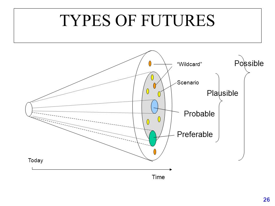 "26 TYPES OF FUTURES Time Today Possible Plausible Probable Preferable Scenario ""Wildcard"""
