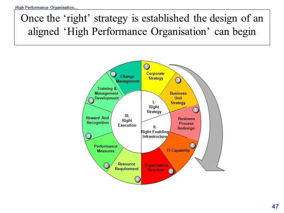 47 Once the 'right' strategy is established the design of an aligned 'High Performance Organisation' can begin High Performance Organisation... 1 1 2
