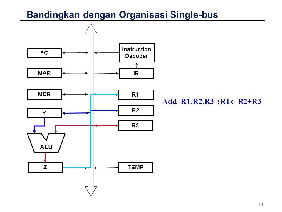 14 Bandingkan dengan Organisasi Single-bus Add R1,R2,R3 ;R1  R2+R3 Y Z MDR MAR PC TEMP R3 R1 IR Instruction Decoder ALU R2