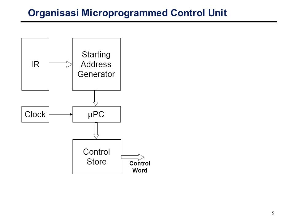 5 Organisasi Microprogrammed Control Unit IR Starting Address Generator ClockμPC Control Store Control Word