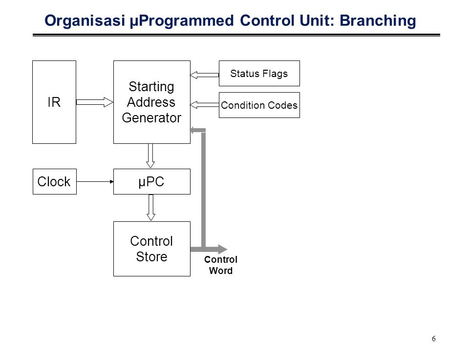 6 Organisasi μProgrammed Control Unit: Branching IR Starting Address Generator ClockμPC Control Store Control Word Status Flags Condition Codes