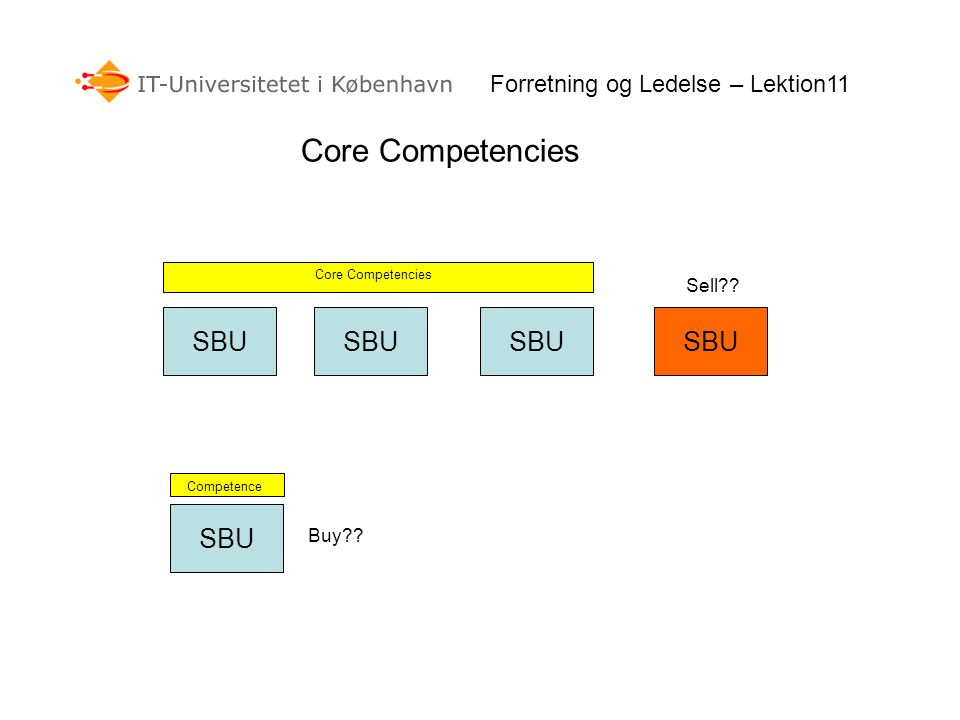 Core Competencies SBU Core Competencies Sell . Buy .