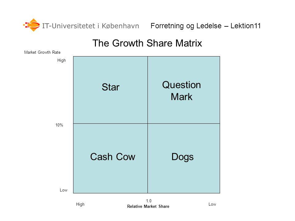 The Growth Share Matrix Relative Market Share Market Growth Rate 10% 1.0 Low High DogsCash Cow Question Mark Star Forretning og Ledelse – Lektion11