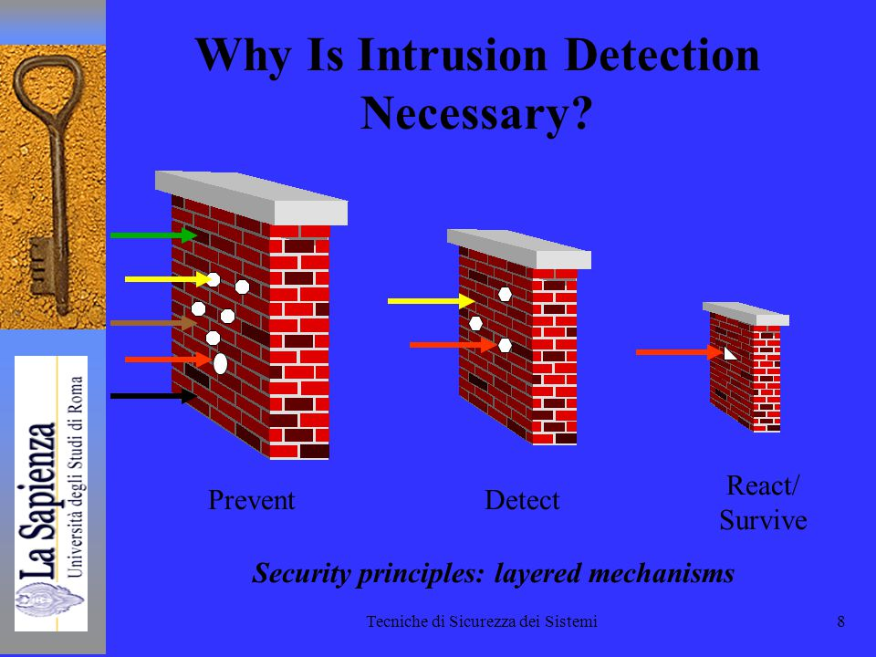 Tecniche di Sicurezza dei Sistemi8 Prevent Why Is Intrusion Detection Necessary.
