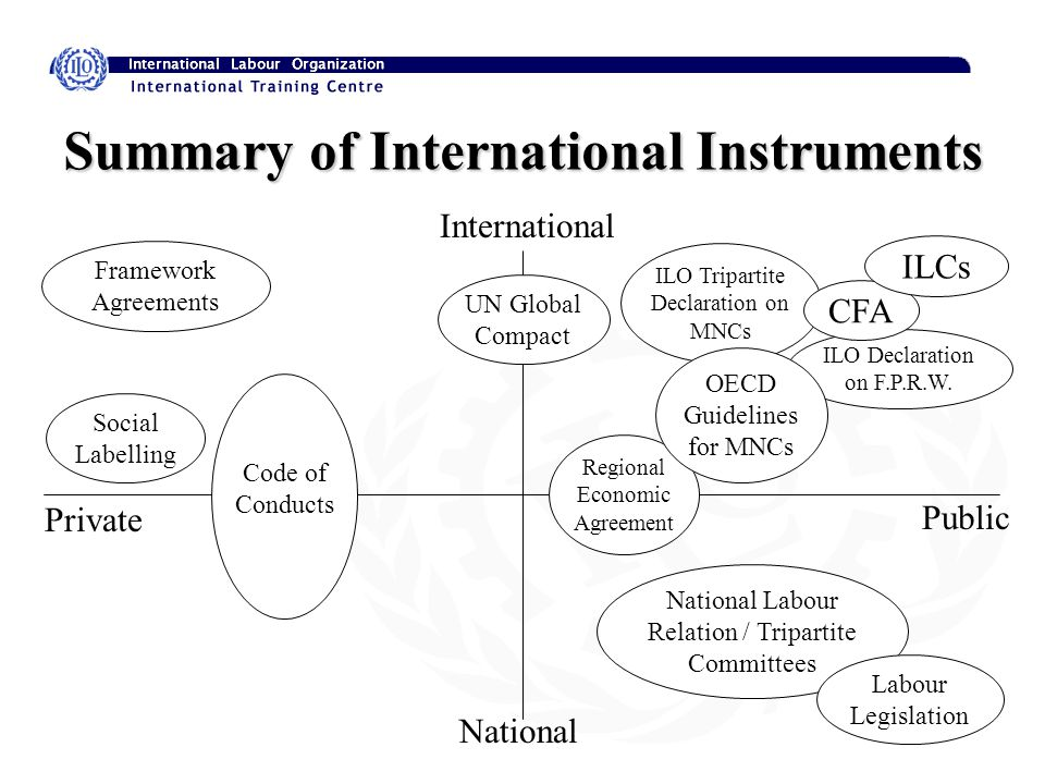 Regional Economic Agreement National Labour Relation / Tripartite Committees ILO Tripartite Declaration on MNCs Summary of International Instruments International National Private Public ILO Declaration on F.P.R.W.