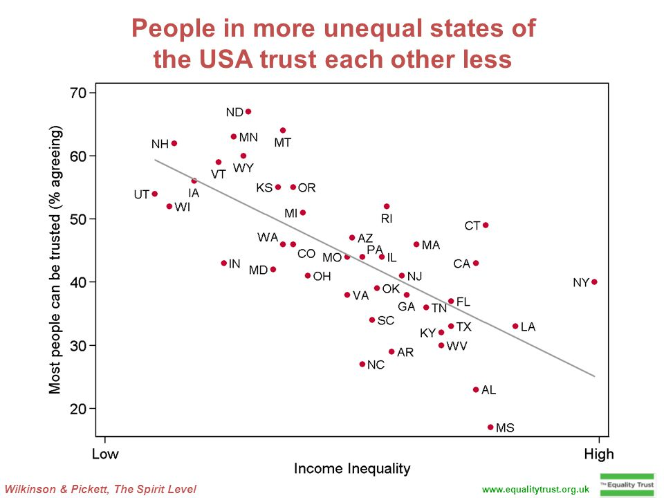 Wilkinson & Pickett, The Spirit Level www.equalitytrust.org.uk People in more unequal states of the USA trust each other less