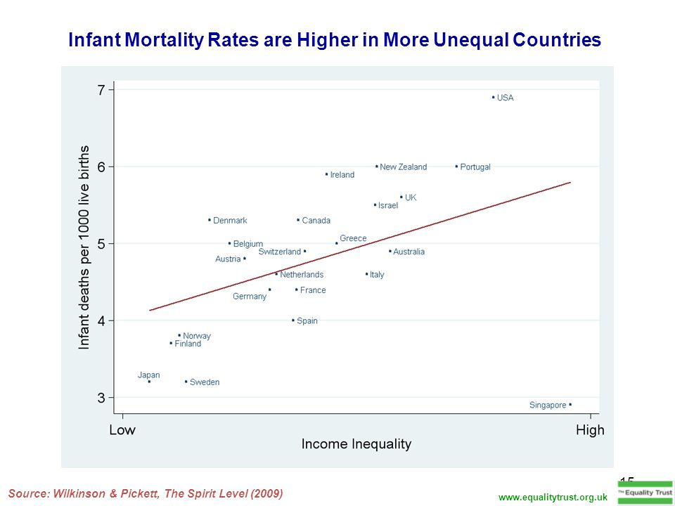 15 Infant Mortality Rates are Higher in More Unequal Countries Source: Wilkinson & Pickett, The Spirit Level (2009) www.equalitytrust.org.uk